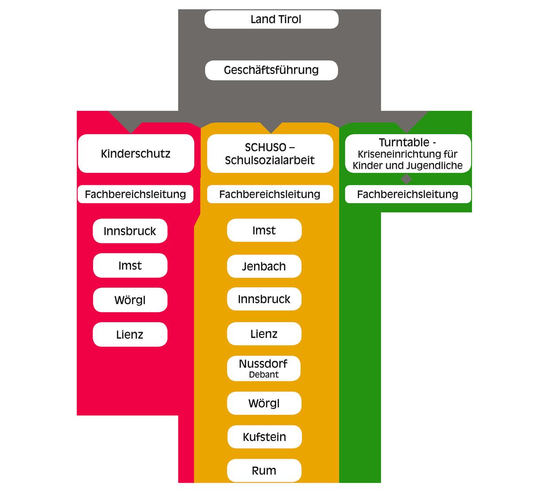 Organisationstruktur der Tiroler Kinderschutz GmbH