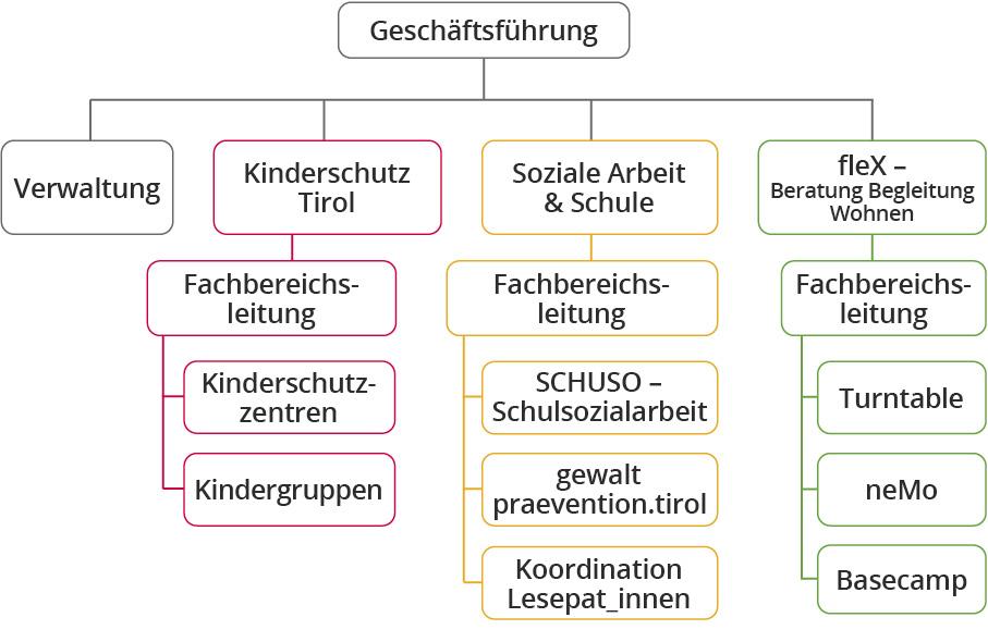 Organigramm der Tiroler Kinder und Jugend GmbH